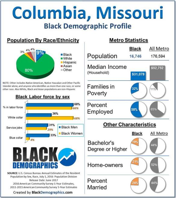 ColumbiaMODemographics (2)